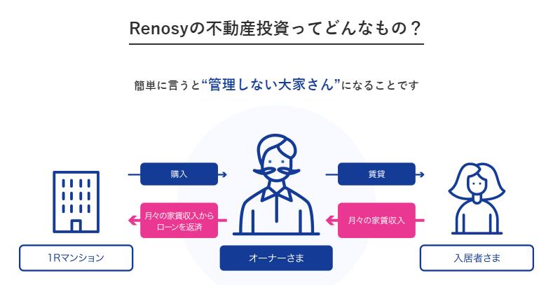 リノシー不動産投資の仕組み