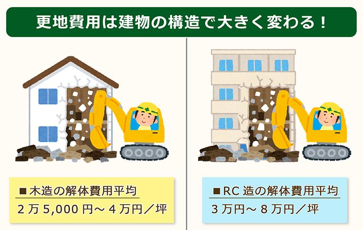 更地費用は建物の構造に依存する。