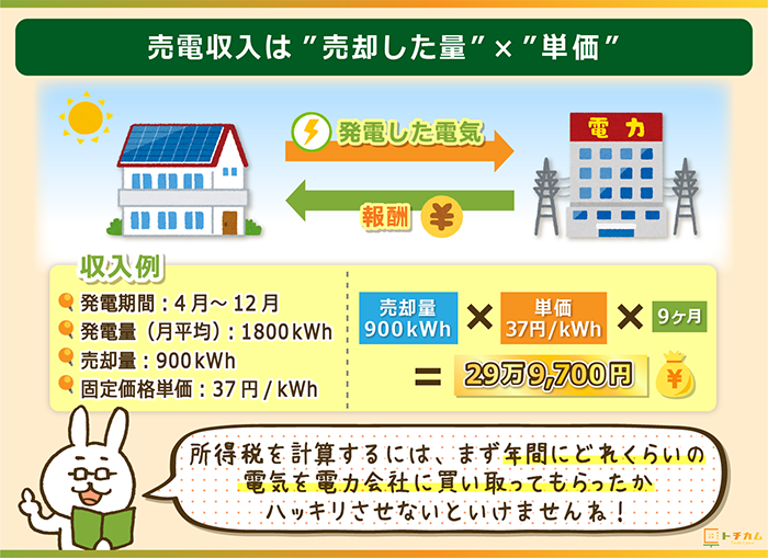 売電収入の計算は売却した量×単価で求められる