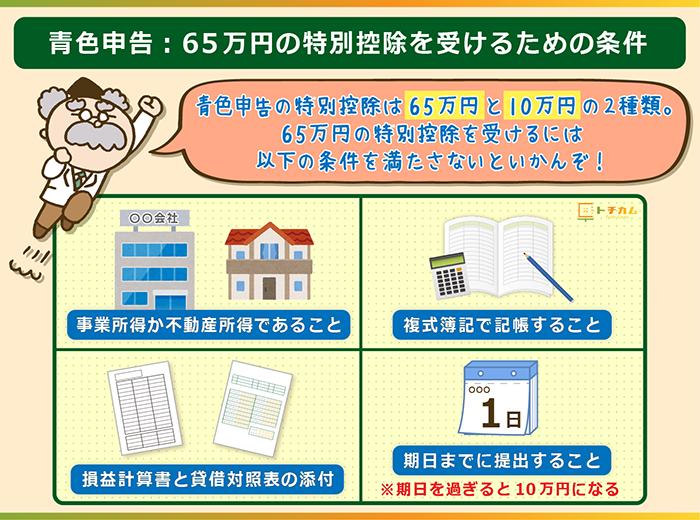青色申告の65万円の特別控除を受ける条件