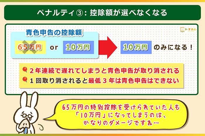 3つ目のペナルティは控除額が10万円のみになる