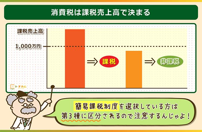 消費税は課税売上高によって決まる
