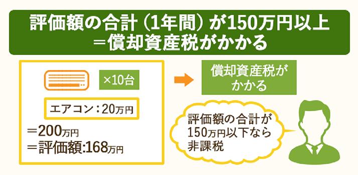 年間評価額の合計が150万円以上の場合には償却資産税がかかる