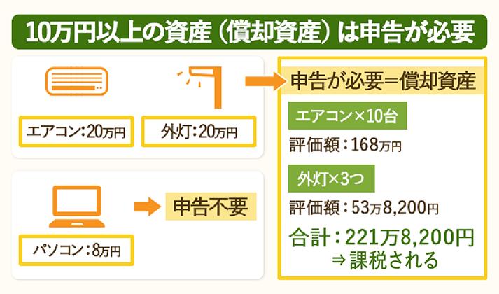 10万円以上の資産(償却資産)は申告をしなければいけない