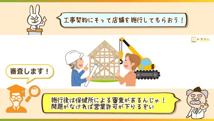工事契約に沿って工事を施工してもらう