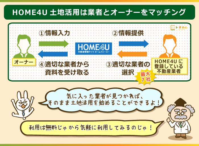 HOME4U土地活用は業者とオーナーをマッチングさせる役割がある