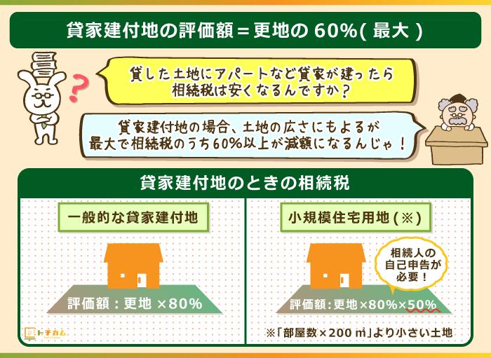 貸した土地に住宅が建った場合、相続税の評価額が20%減税