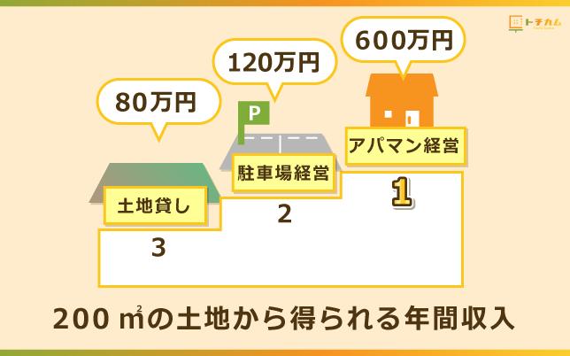 土地貸しで得られる年間収入は80万円と少なめ