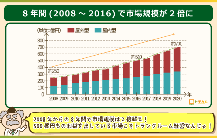 トランクルームの市場規模は8年で2倍に拡大
