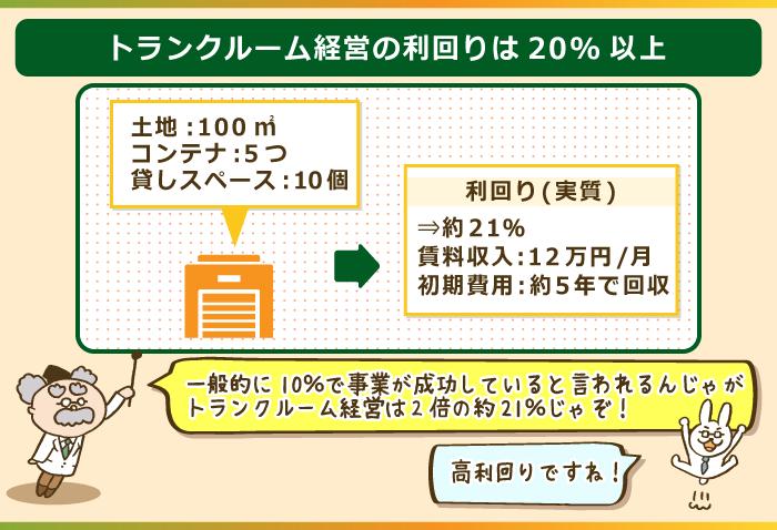 トランクルーム経営の実質利回りは20%超え