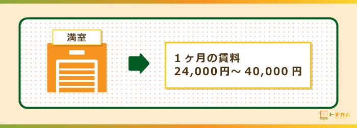トランクルーム経営の賃料は、1か月で24,000~40,000円