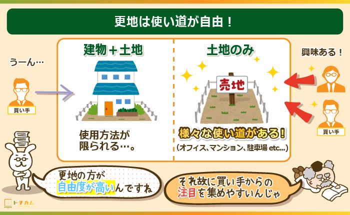 更地にすれば土地の使い道が増え、買い手が付きやすい!