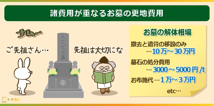 お墓の更地費用には他に諸経費が重なる!