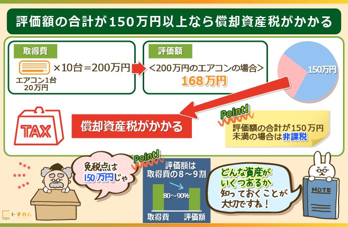 評価額の合計が150万円以上なら償却資産税がかかる