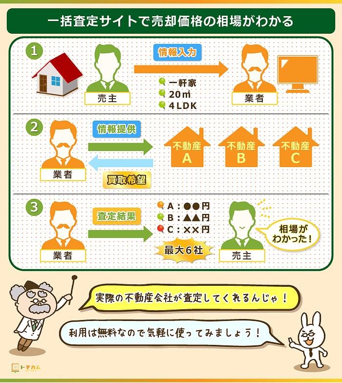 価格相場を知るために不動産一括査定を利用する