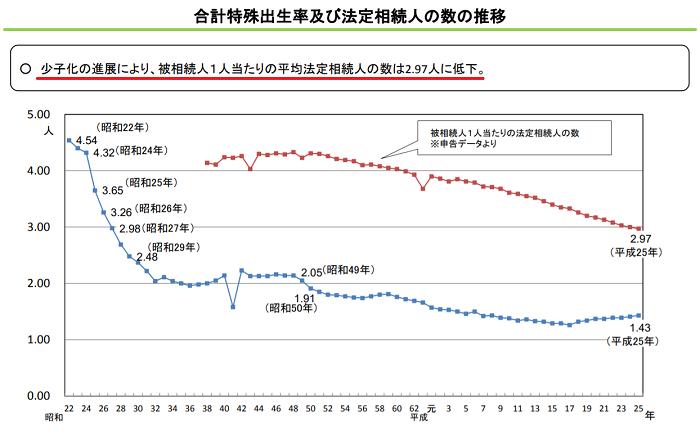 少子化の影響による相続人の数の推移