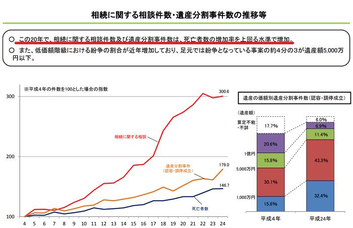 相続にする相談件数・遺産分割事件数の推移