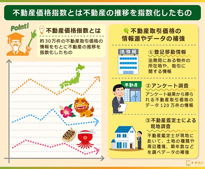 不動産価格推移とは不動産価格の推移を指数化したもの!