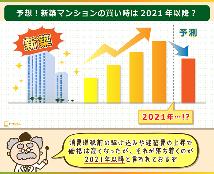 新築マンションの買い時は2021年以降?
