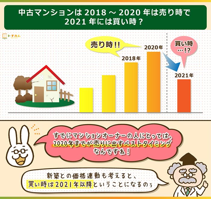 中古マンションは2018~2020年は売り時、2021年は買い時!