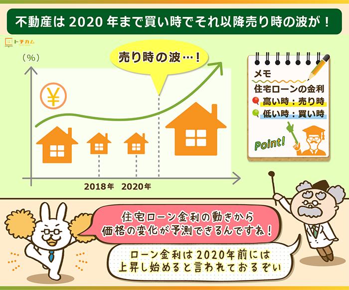 不動産は2020年まで買い時、それ以降は売り時の波が来る!