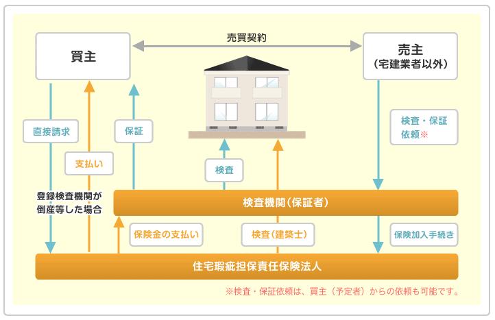 既存住宅売買のかし保険(個人間売買タイプ)