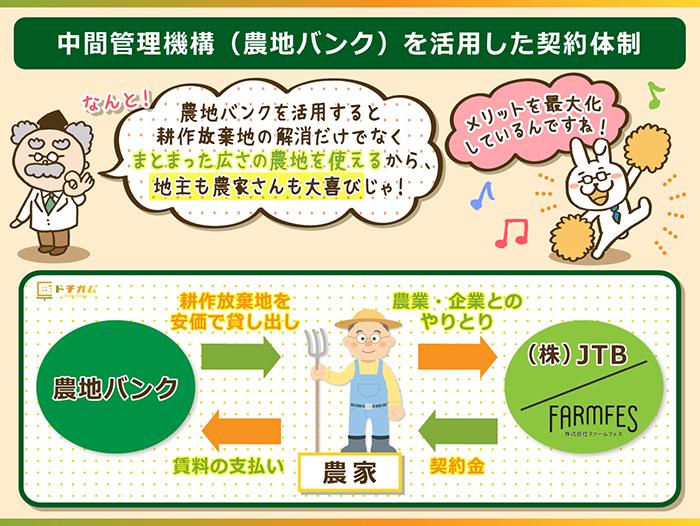 農地バンクを仲介して農地を獲得した農家と契約