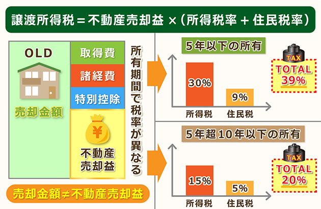 譲渡所得税=不動産売却益×(所得税率+住民税率)