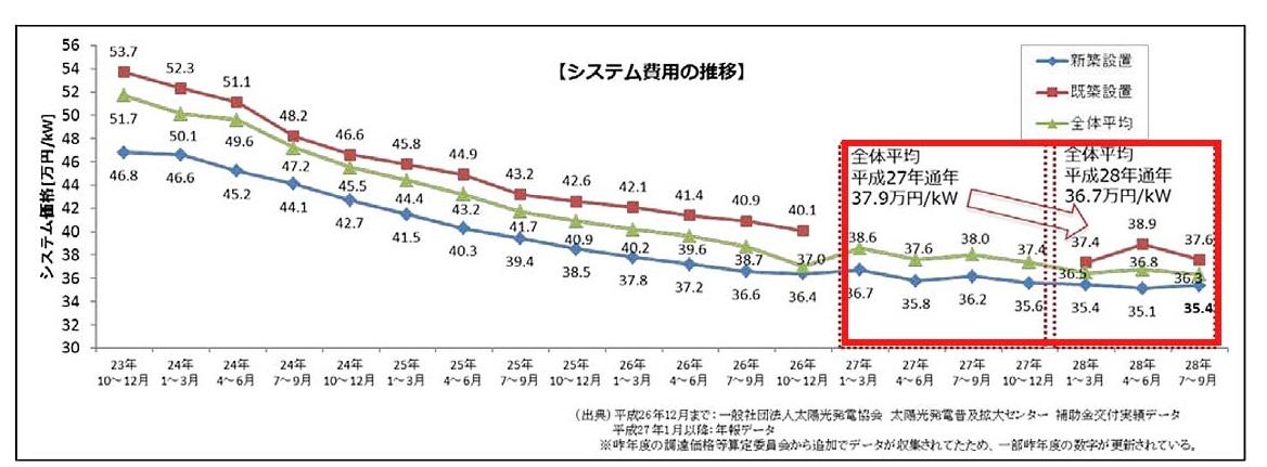 太陽光パネル価格推移