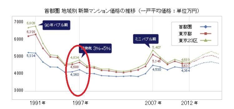 消費税増税における不動産価格推移