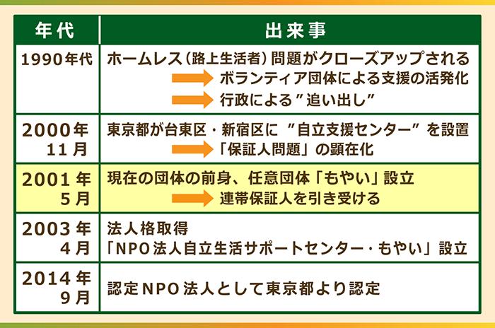 認定NPO法人自立生活サポートセンター・もやい設立までの年表