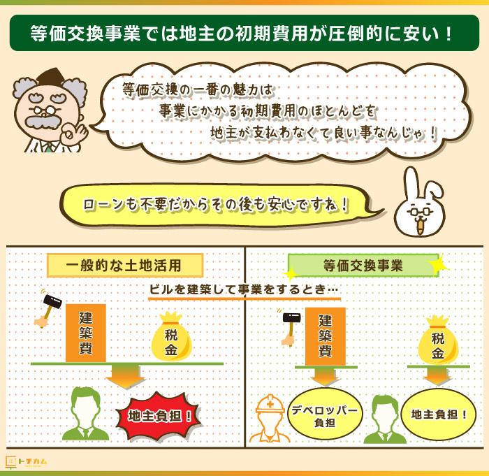 等価交換事業は地主の初期費用負担が少ない