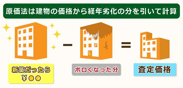 原価法は建物の価格から経年劣化の分を差し引いて算出