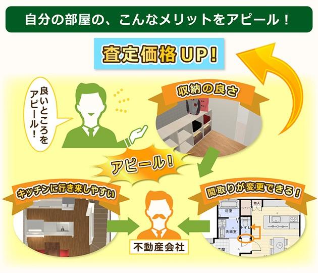 自分の部屋でアピールできるポイントチェックをしよう!