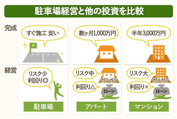 駐車場経営と他の投資を比較