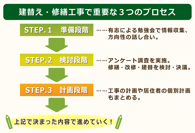 建替え・修繕工事で重要な3つのプロセス