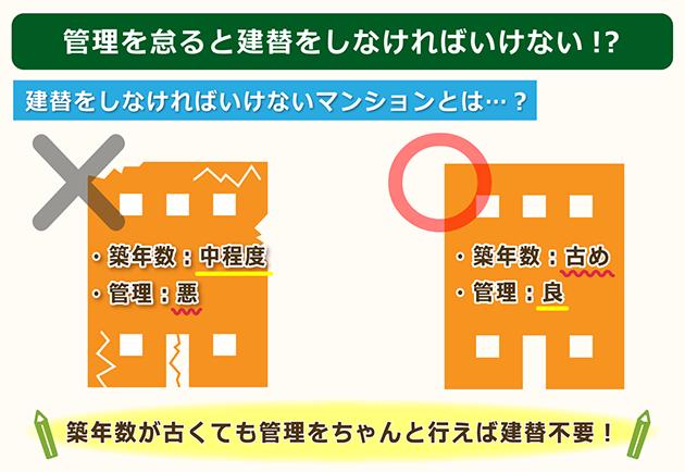 管理を怠ったマンションは築年数に関係なく建替えの可能性が上がる