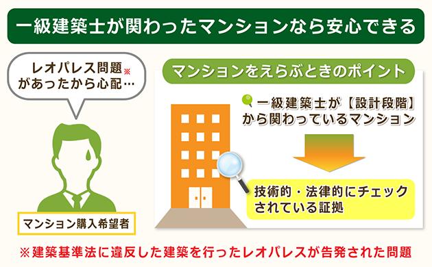 マンション選びは一級建築士が関わっているかで決める