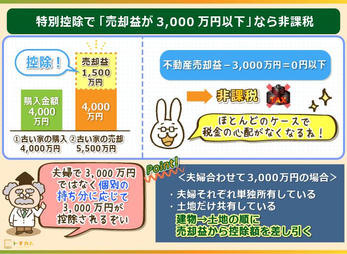 特別控除で売却益が3,000万円以下なら非課税