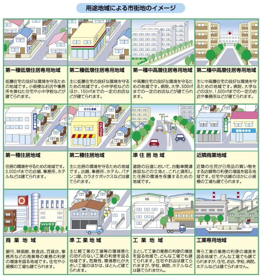 用途地域による市街地のイメージ