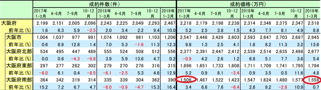 大阪南部の不動産価格の推移