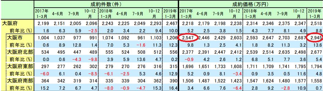 大阪市の不動産価格推移