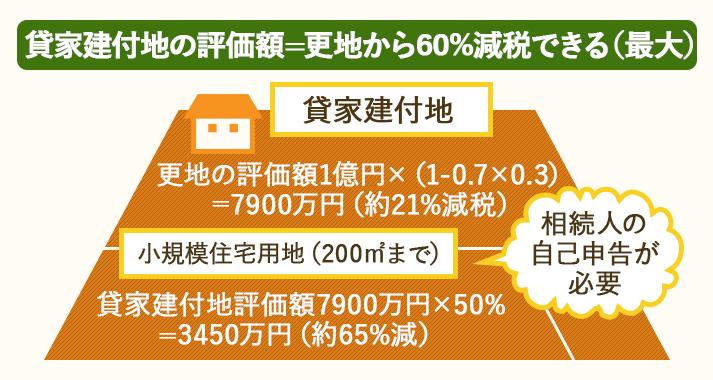 貸家建付地の評価額は最大60%減税できる