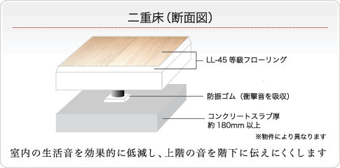 二重床について