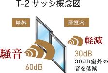 T-2サッシの概念図