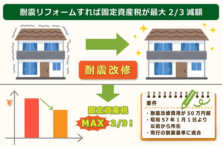 耐震リフォームすれば固定資産税が減額される