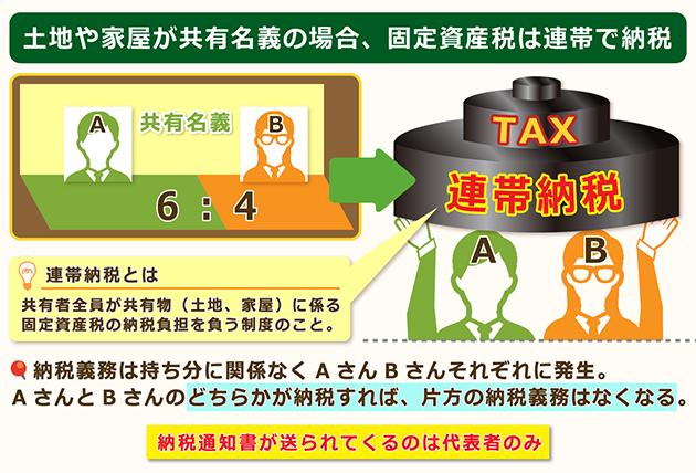 固定資産税を分ける場合
