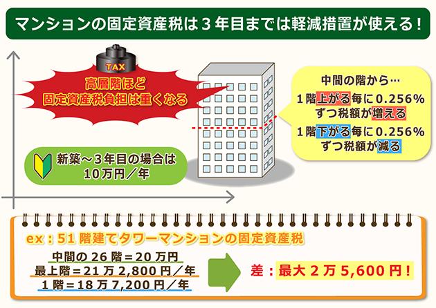 タワーマンションにおける固定資産税の違い