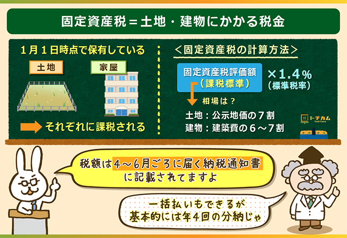 固定資産税=土地・建物にかかる税金