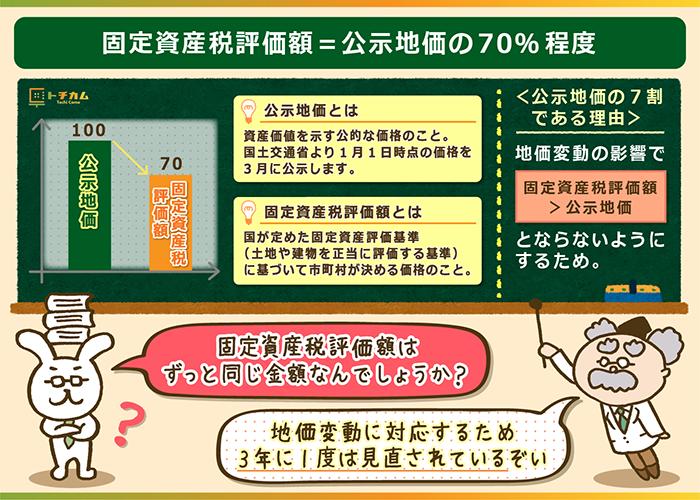 固定資産税評価額=公示地価の70%程度